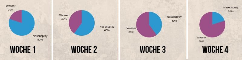 Nasenspray Sucht (2)